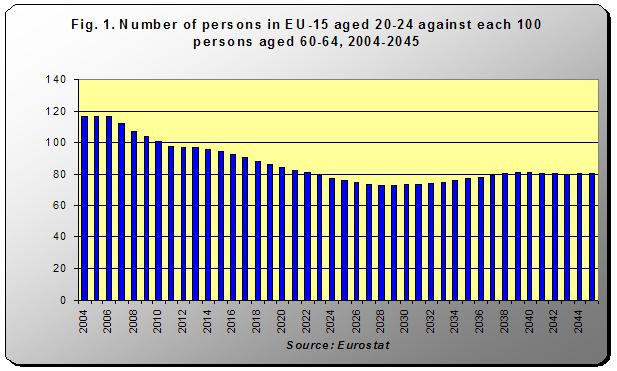 Number of persons in EU-15 aged 20-24 against each 100 persons aged 60-64, 2004-2045