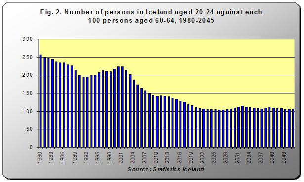 Number of persons in Iceland aged 20-24 against each 100 persons aged 60-64, 1980-2045