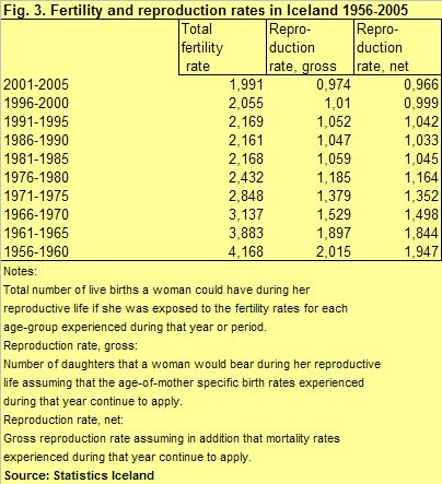 Fertility and reproduction rates in Iceland 1956-2005